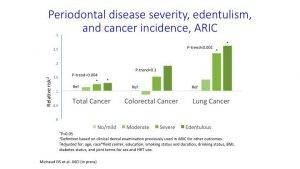 Periodontal Disease & Cancer Chart