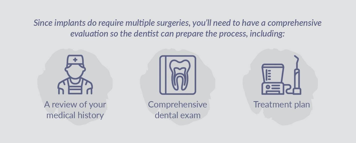 Dental Implant Evaluation Steps